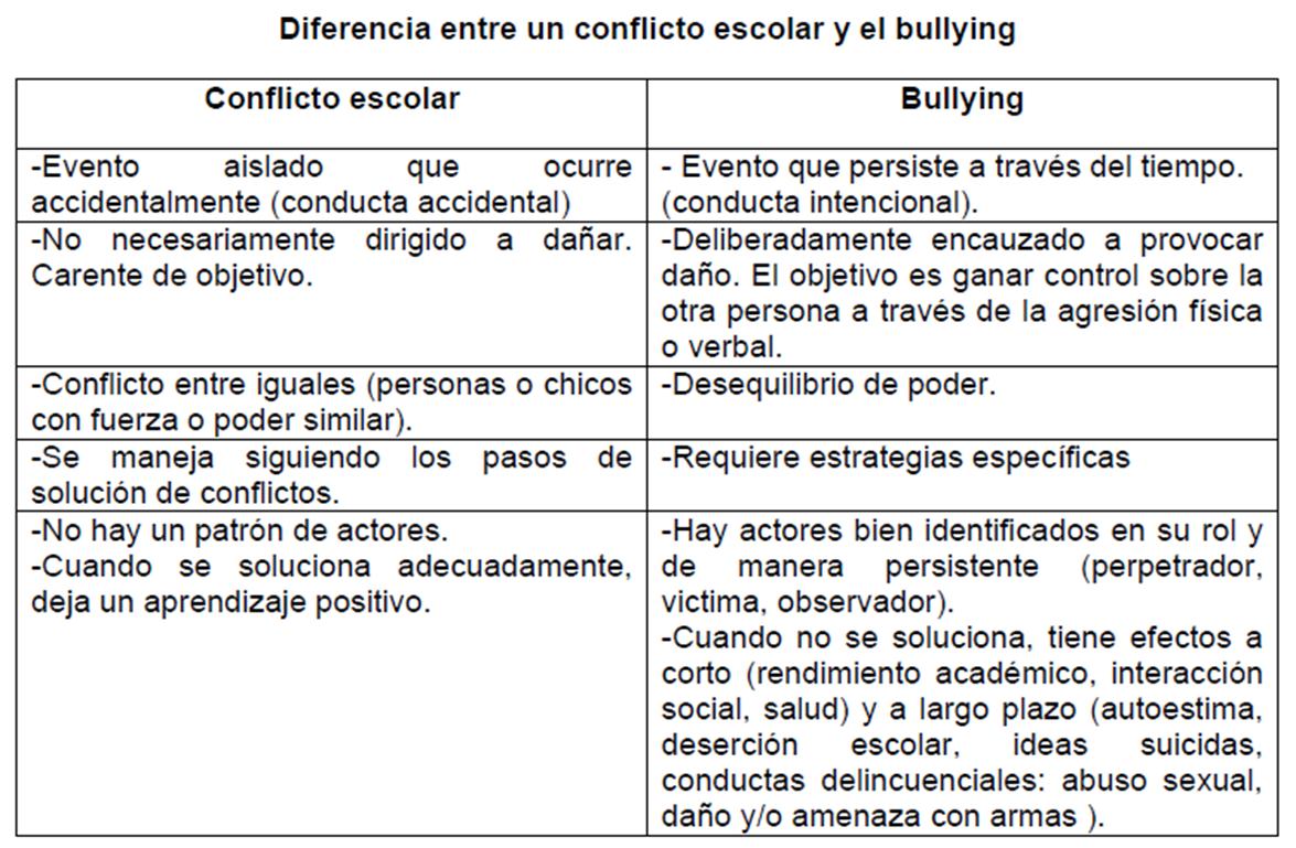 Qué es el Bullying?