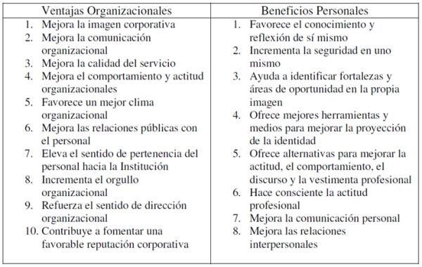 Beneficios Imagen Profesional