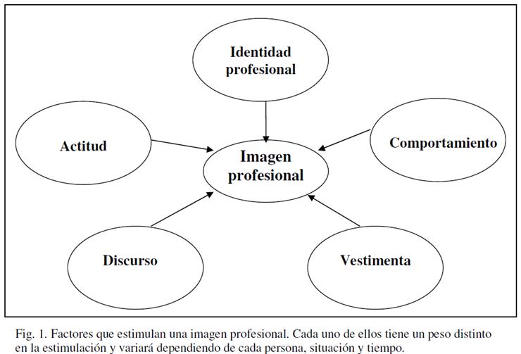factor identidad personal: