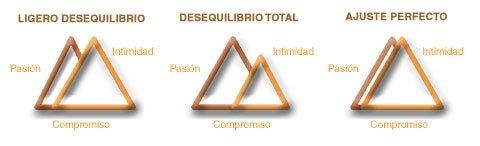 El triángulo del Amor: Intimidad, Pasión y Compromiso (4/4)