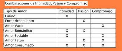 El triángulo del Amor: Intimidad, Pasión y Compromiso (2/4)