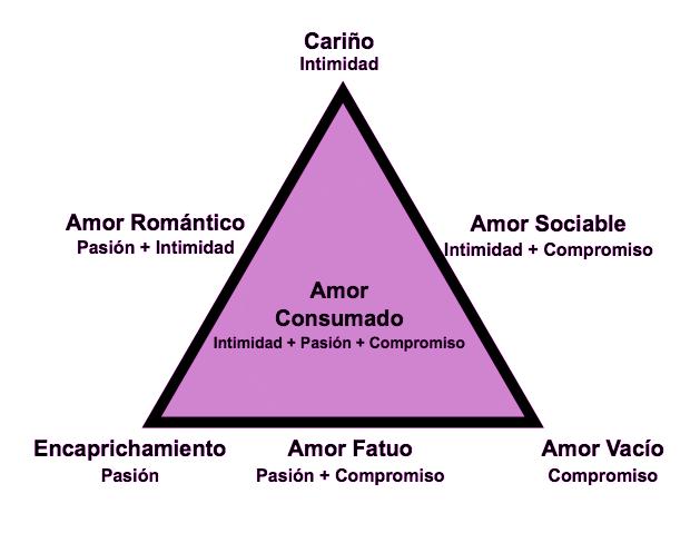 El triángulo del Amor: Intimidad, Pasión y Compromiso (3/4)